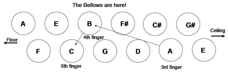 Accordion Bass Scale Am Harmonic part 1
