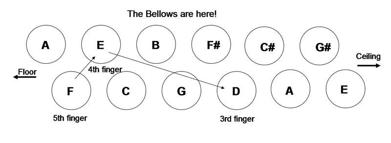 Stradella Bass Melodic Minor Decending F, E, D
