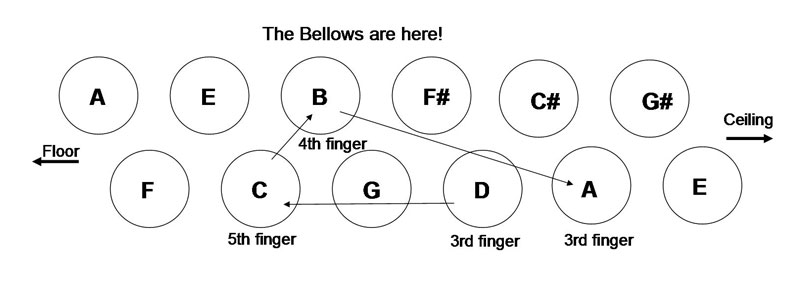 Stradella Bass Melodic Minor Decending D, C, B, A